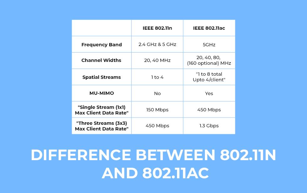 802.11n vs 802.11ac