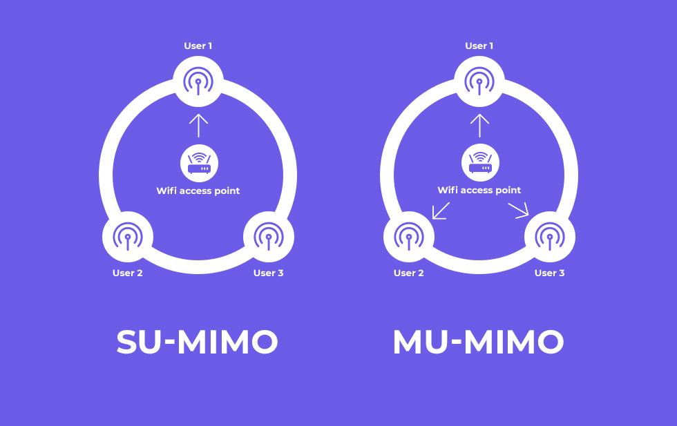 MU-MIMO vs SU-MIMO