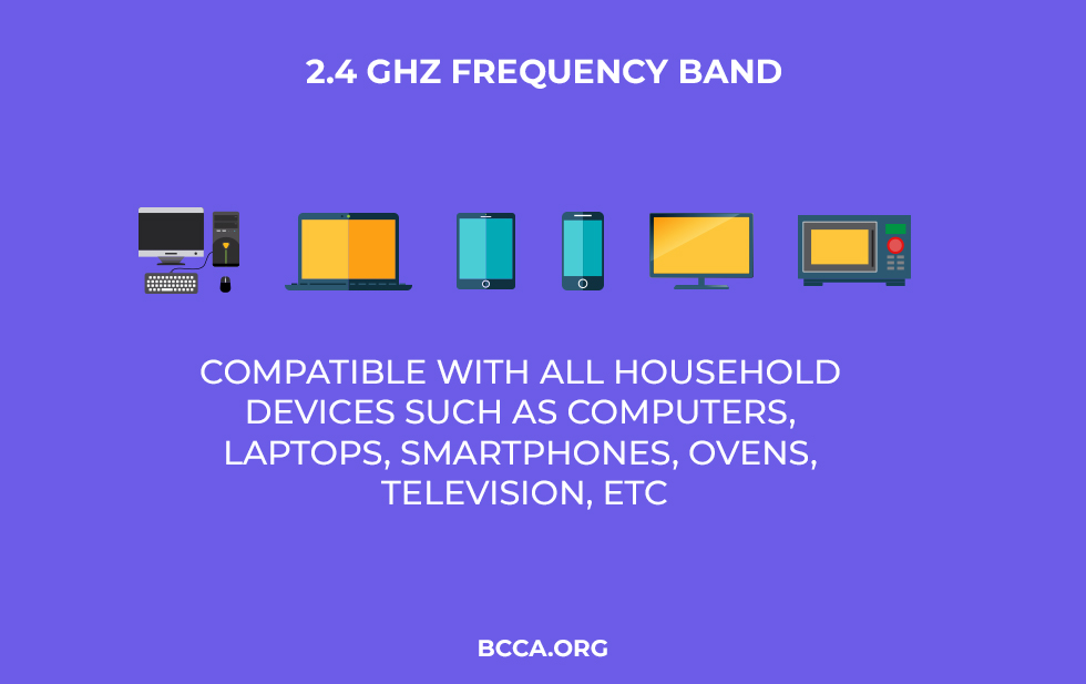 What is 2.4GHz Frequency Band