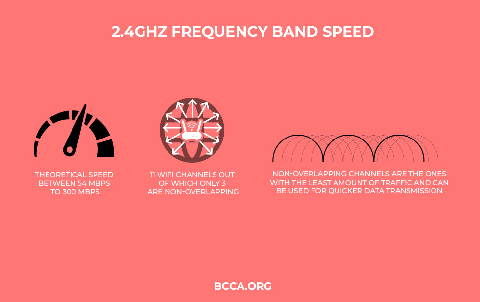 2.4GHz Frequency Band Speed