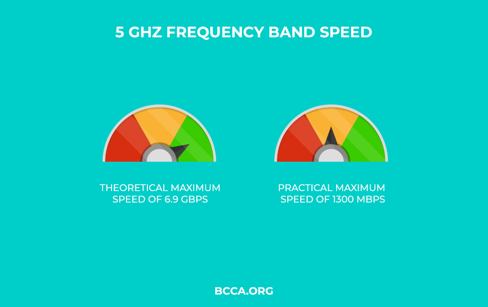 5 GHz Frequency Band Speed
