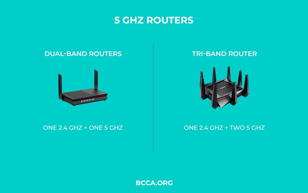 5 GHz Routers