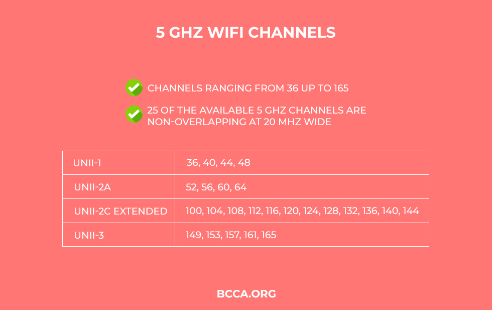 5-GHz-WiFi-Channels