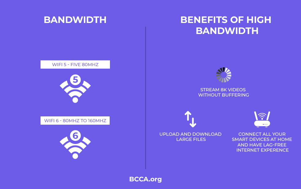 WiFi 6 Bandwidth