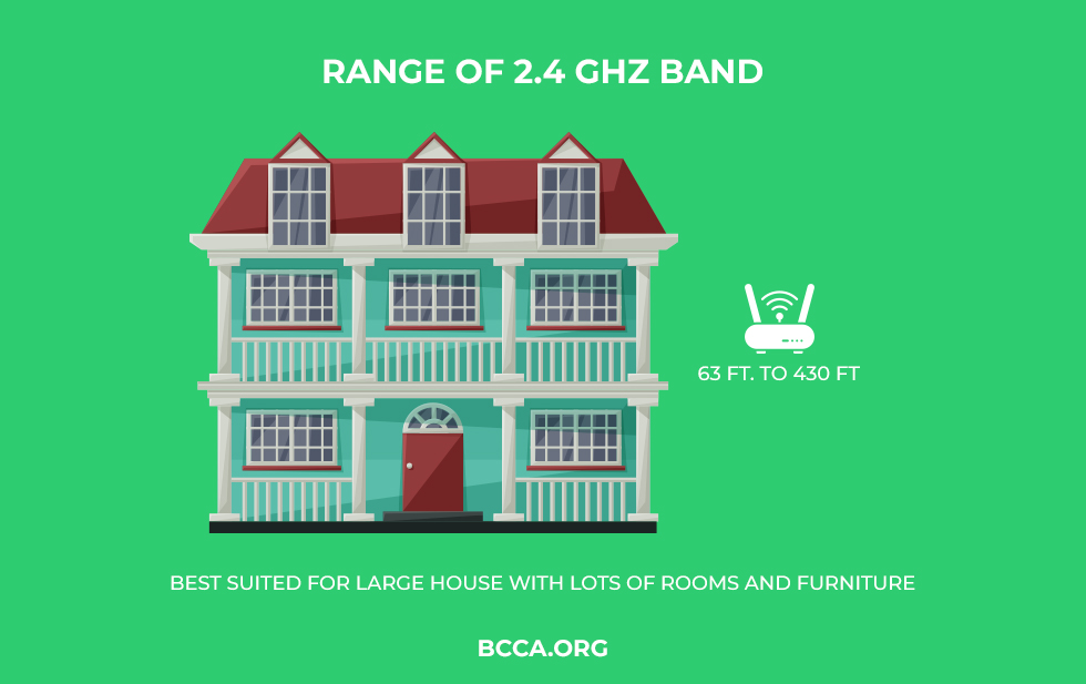 Range of 2.4 GHz Band