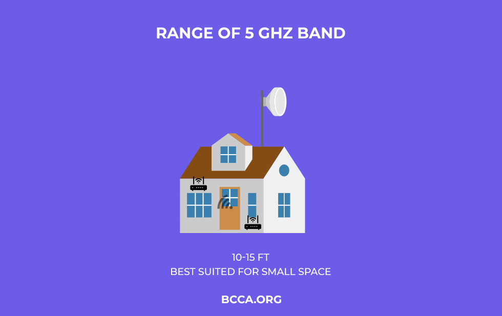 Range of 5 GHz Band