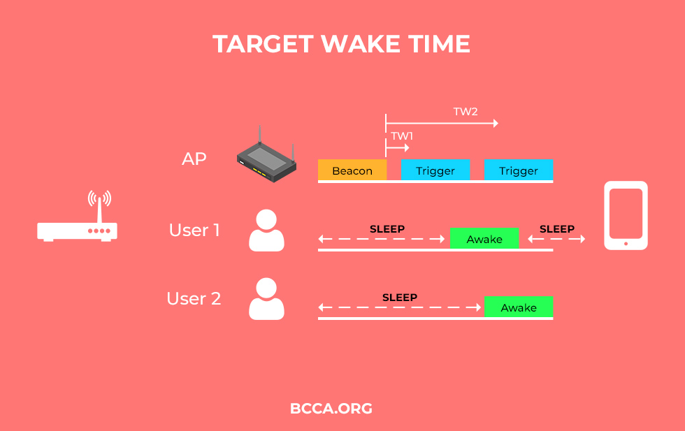 Target Wake Time (TWT)