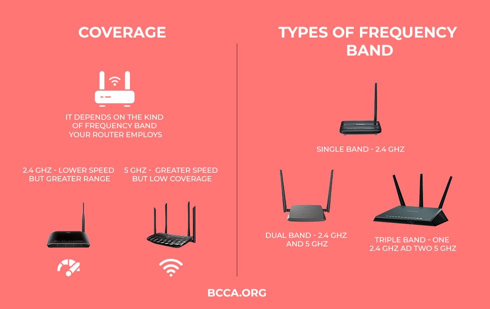 WiFi 6 Coverage