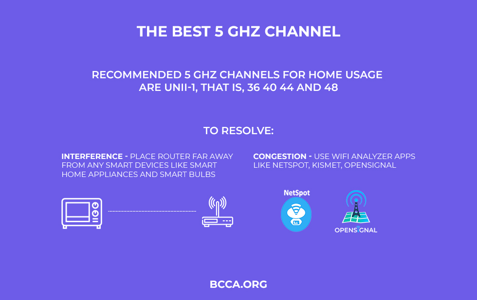 Best 5 GHz Channel