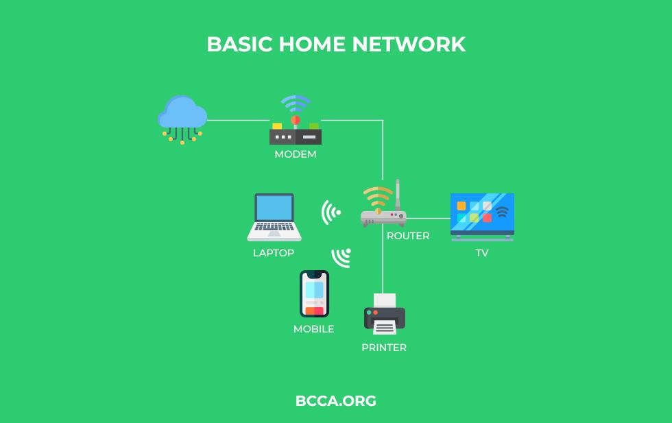 Basic Home Network