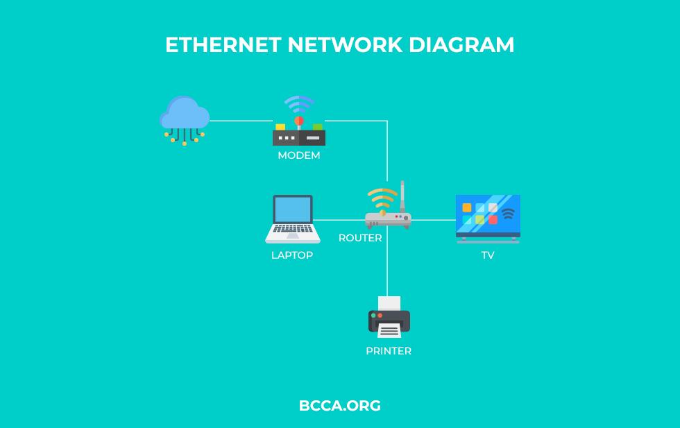 Ethernet Network Diagram
