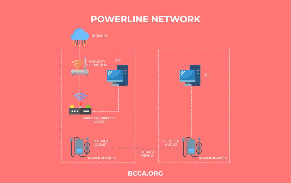Powerline Network
