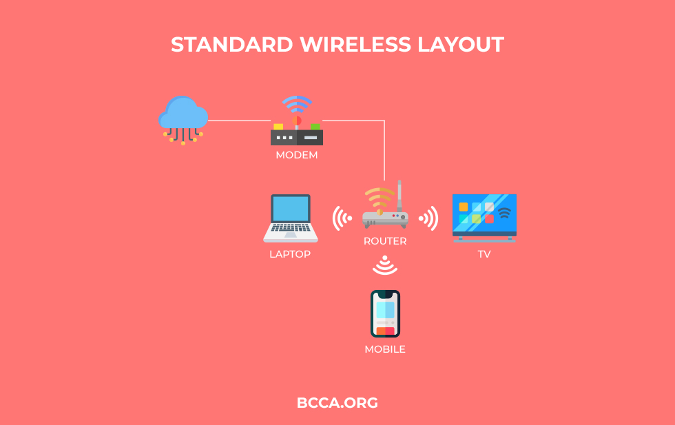 Standard Wireless Layout