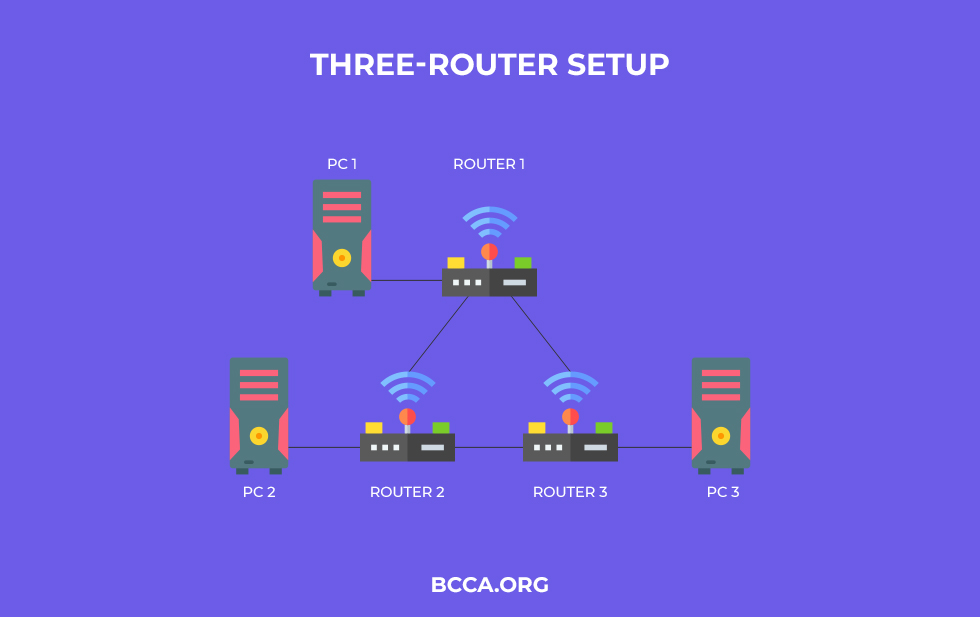 Three-Router Setup