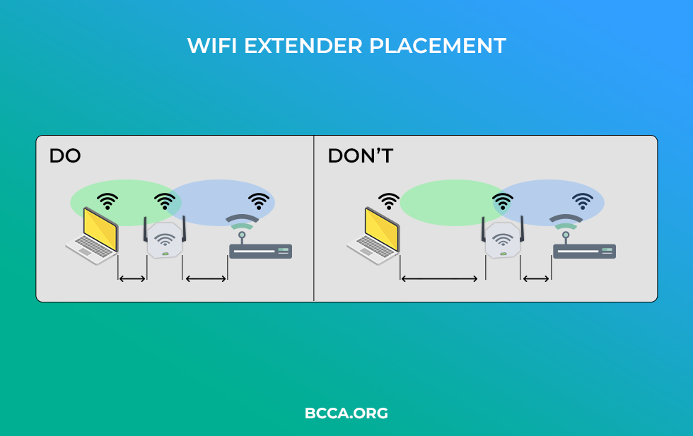 WiFi Extender Placement